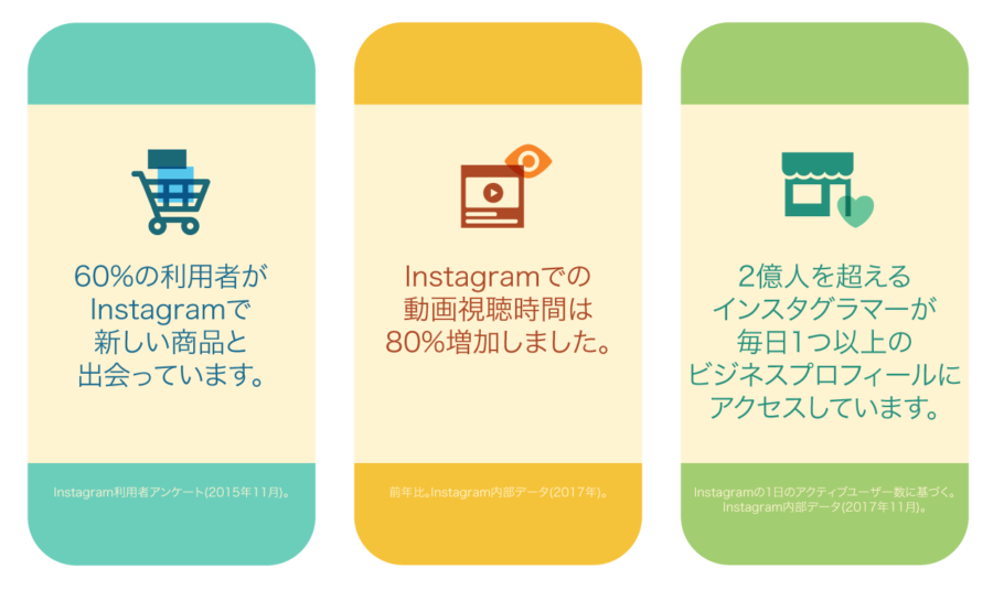 Instagramでの広告について