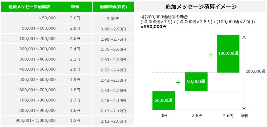 LINE公式アカウントスタンダードプラン料金テーブル