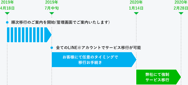 LINE公式アカウントの移行 スケジュール