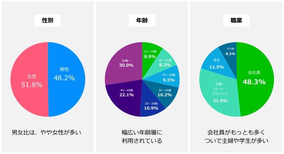 LINEのユーザー属性(性別・年齢・職業)