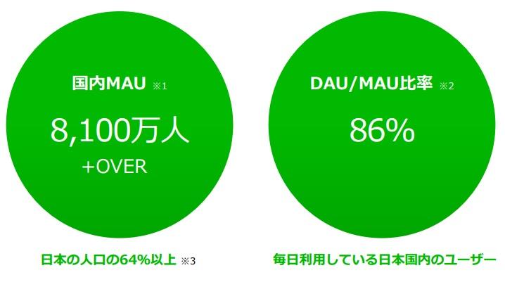 LINEのユーザー数