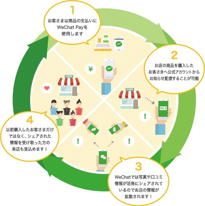 WeChatはモバイル決済&SNS集客 がひとつになった強力なツール